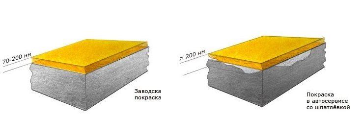 Средняя толщина краски автомобиля 80-120 мкрн